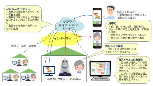 兵庫県市川町へコミュニケーション・ロボットを活用した高齢者見守りサービスを提供