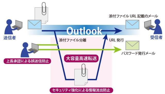 機密性の高い大容量添付ファイルを送信できる「Outlook」のアドインを販売