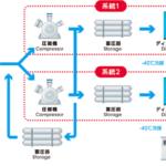 東京ガスとJHyM、「東京ガス豊洲水素ステーション」を開所