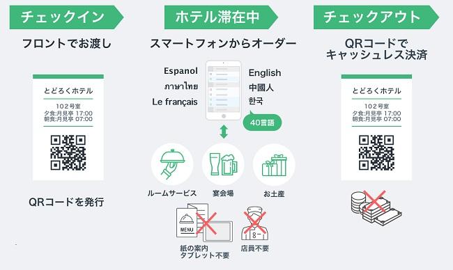 ホテル/飲食店向け多言語セルフオーダーシステムの導入による効果を検証開始