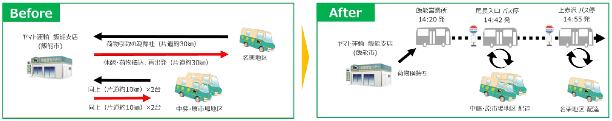 国際興業とヤマト運輸、飯能市の路線バスで宅急便を輸送する「客貨混載」を開始