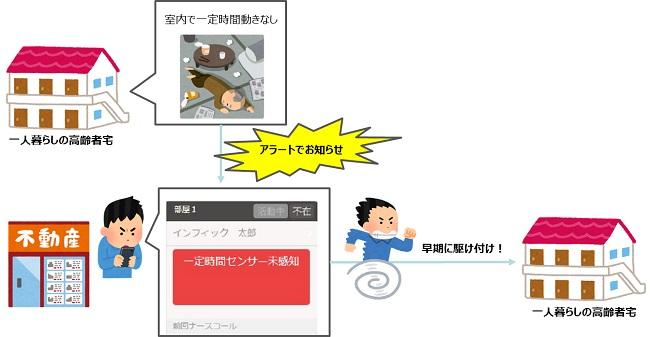 NTT東日本など、IoT見守りセンサーを活用した独居高齢者の見守り実証実験開始