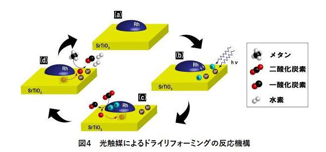 温室効果ガスを化学原料に変換する光触媒を開発