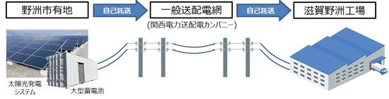 京セラ、蓄電池を活用した再生可能エネルギー「自己託送」の実証実験を開始