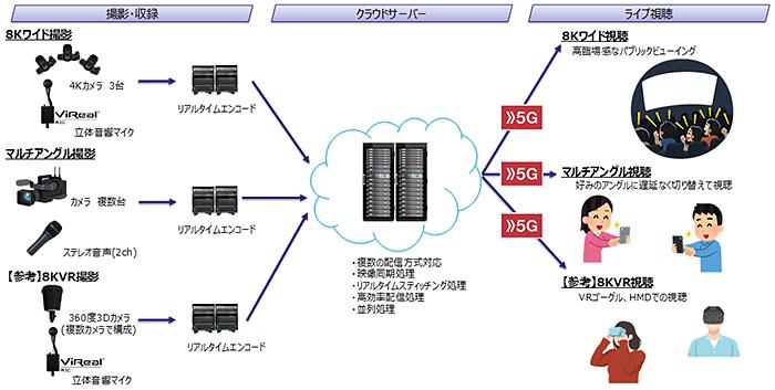 ドコモ、多様なリアルタイムライブ映像を配信できるクラウドシステムを開発