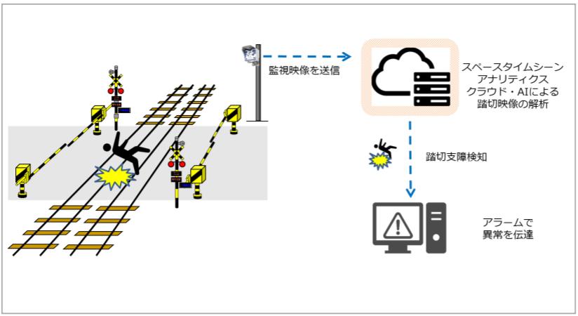 小田急電鉄、AIを用いた踏切異常状態検知に関する実証実験を開始