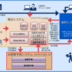 NEC、AIを活用した小売業界向け需要予測型自動発注システムを提供開始