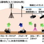 KDDIと大林組、NEC 5Gで掘削・運搬・転圧など一連の道路造成工事を実証