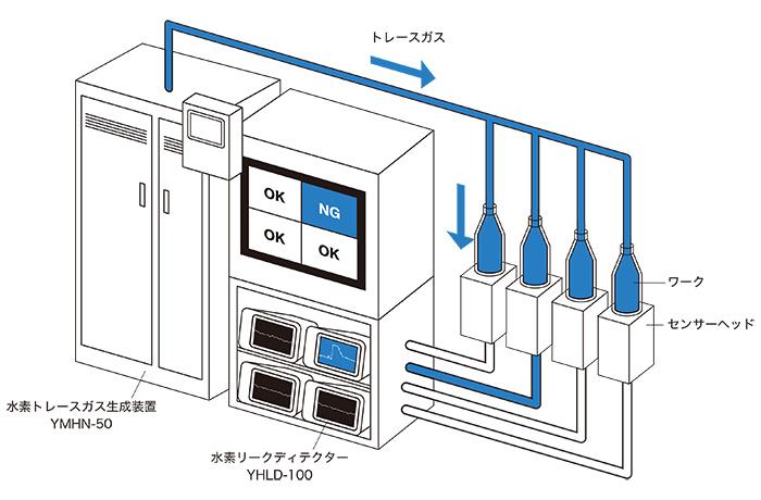 水素トレースガス生成装置『YMHN-50』を受注開始