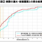 AIを用いた水道管路劣化診断の実用化に向けた実証実験を川崎市で実施