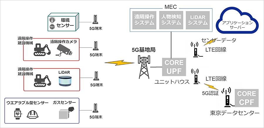 5Gを活用したi-Constructionの実現に向けた実証実験を実施