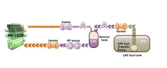 川崎重工、日本海事協会などから「LPG燃料供給システム」の設計基本承認を取得