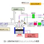 NEDOなどが、ガスエンジンで世界最高レベルの出力運転に成功