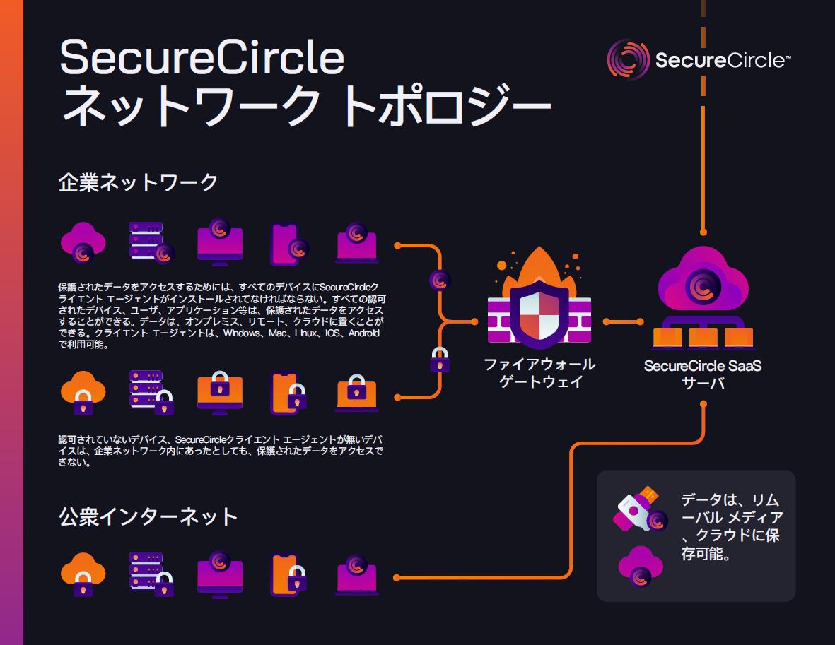 DASB(データ アクセス セキュリティ ブローカ)を日本市場に投入