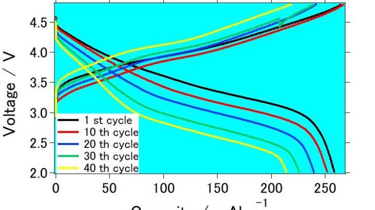 GSアライアンスが リチウムイオン電池用次世代型正極材料である リチウム過剰型正極材料を開発