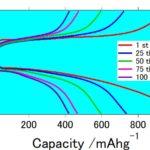 GSアライアンスが次世代型二次電池であるリチウム硫黄電池を開発  従来の製品に比べ大きな電池容量を達成