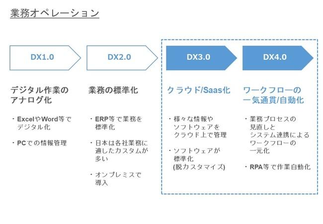DeFactoryDX